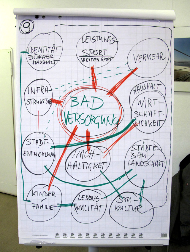 Arbeitsgruppe 9: Schema der im System wirksamen Faktoren